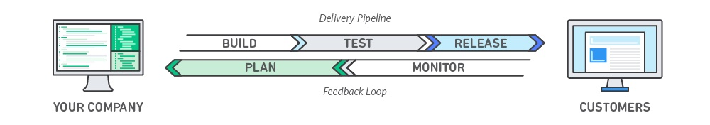 DevOps_feedback-diagram